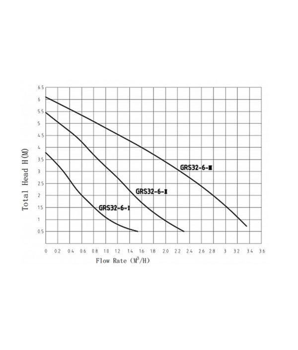 Ջրի նասոս , Շրջանառու պոմպ GRS 32/6 Pumpman