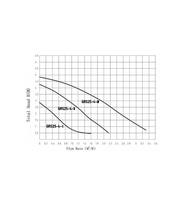 Շրջանառու պոմպեր , Շրջանառու / ցիրկուլիացիոն պոմպ GRS 25/4 Pumpman
