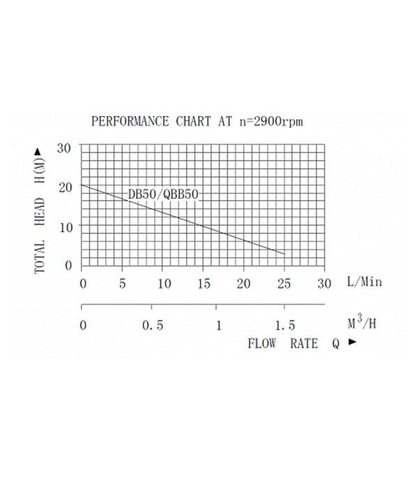 Ջրի պոմպերի վաճառք , Ջրի պոմպ QB50 Pumpman