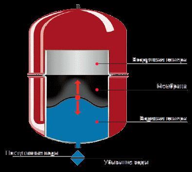 Ընդարձակման բաքը իրենից ներկայացնում է կլոր, տափակ կամ օվալաձև տարա , որը միացվում է ջեռուցման փակ համակարգին և կազմում է դրա անբաժանելի մասնիկը: Ինչի համար է ընդարձակման բաքը: Մեզ բոլորիս հայտնի է , որ ջուրը տաքանալուց ընդարձակվում է , և փակ համակարգում ջրի ընդարձակումը իր վրա է վերցնում ընդարձակման բաքը, հակառակ դեպքում այն կարող է ռադիատորների միացումից, փականներից դուրս թափվել՝ բերելով համակարգի խափանմանը: Բաքը իր մեջ ունի մեմբրան(փուչիկ), որը մասամբ լցված է օդով իսկ բաքի մնացած մասը նախատեսված է ջրի համար: Երբ որ ջուրը տաքանալուց ընդարձակվում է , այդ ավելորդ ծավալը լցվում է բաքի մեջ սեղմելով փուչիկը, որի արդյունքում էլ համակարգում ավելանում է ճնշումը: Մեր տեսականու մեջ մենք ունենք 2 լիտրից մինչև 500լիտր տարողությամբ ընդարձակման բաքեր: Այդ բաքերը լինում են ԿԱՐՄԻՐ, ԿԱՊՈՒՅՏ և ՍՊԻՏԱԿ գույների: Կարմիրը նախատեսված է ջեռուցման ջրի համար իսկ կապույտը կենցաղային ջրի , իսկ սպիտակ գույնի բաքերը նախատեսված են նաև արևային համակարգերի համար: Տարբերությունը նա է որ կենցաղային ջրի համար բաքի մեջ մեմբրանի ռեզինը խմելու ջրի համար վնասակար նյութեր չի պարունակում Ընդարձակման բաքերը մենք պետք է առաջարկենք ցանկացած հատակին դրվող կաթսայի հետ քանի որ այդ կաթսաների մեջ նման բաքեր ներառված չեն: Մեր մոտ առկա և ընդհանրապես բոլոր պատից կախովի կաթսաների մեջ արդեն կա 6 կամ 8 լիտրանոց ընդարձակման բաք, որը նախատեսված է մոտ 70 լիտր ջուր պարունակող համակարգերի համար: Ընդարձակման բաք վաճառելիս եթե հաճախորդը վստահ չի քանի լիտրանոց բաք է պետք իրեն, պետք է հարցնել թե մոտավոր քանի լիտր ջուր է պարունակում համակարգը և դր 9% ի չափով առաջարկել ընդարձակման բաք: Մեր ընդարձակման բաքերը ELBI իտալական և WESTER ռուսական բրենդերի բաքերն են :